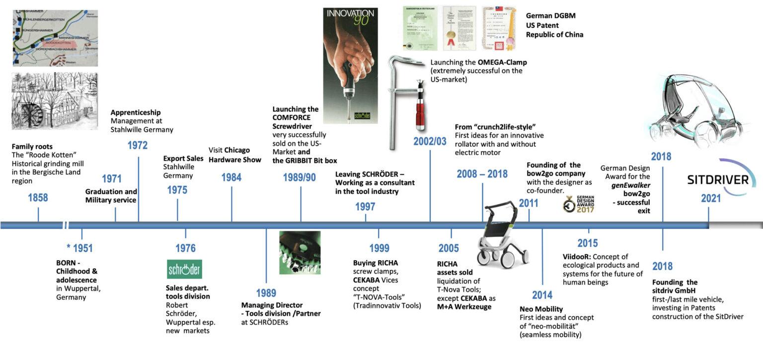 CV Günter Rood Milestones of innovations